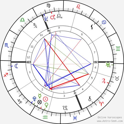 Friedrich von Schelling tema natale, oroscopo, Friedrich von Schelling oroscopi gratuiti, astrologia