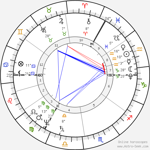 Walter Savage Landor birth chart, biography, wikipedia 2019, 2020