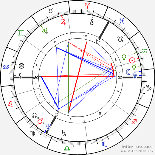Walter Savage Landor astro natal birth chart, Walter Savage Landor horoscope, astrology