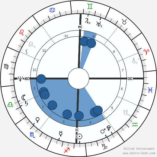 Jane Austen horoscope, astrology, sign, zodiac, date of birth, instagram
