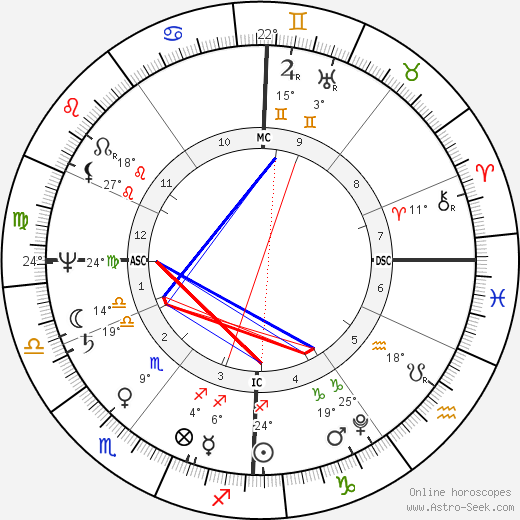 Jane Austen birth chart, biography, wikipedia 2018, 2019