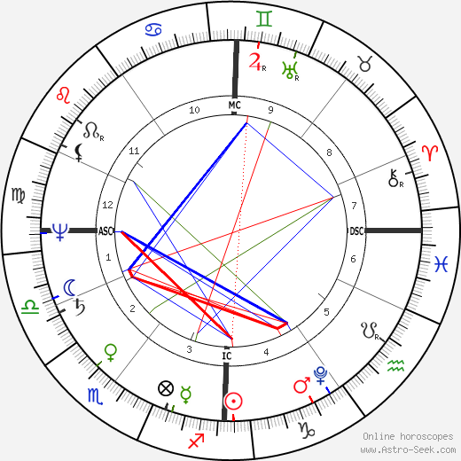Jane Austen astro natal birth chart, Jane Austen horoscope, astrology