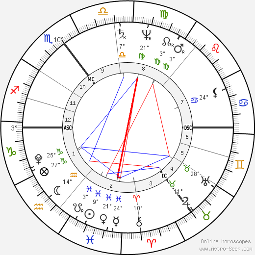 Sophie Bernhardi birth chart, biography, wikipedia 2019, 2020
