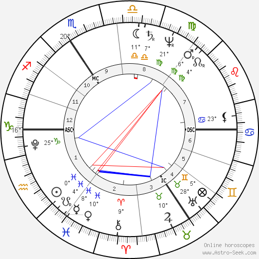 Thomas Pitt birth chart, biography, wikipedia 2019, 2020