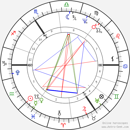 Thomas Pitt birth chart, Thomas Pitt astro natal horoscope, astrology