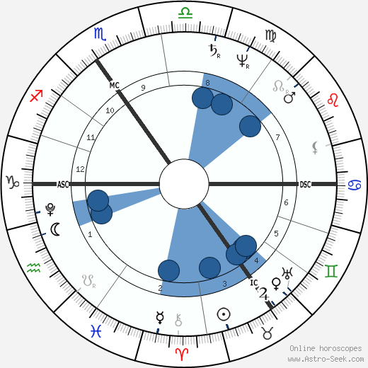 J. M. W. Turner wikipedia, horoscope, astrology, instagram