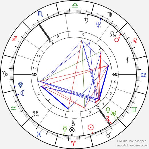 J. M. W. Turner tema natale, oroscopo, J. M. W. Turner oroscopi gratuiti, astrologia