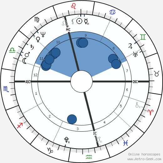 William Henry Ireland wikipedia, horoscope, astrology, instagram