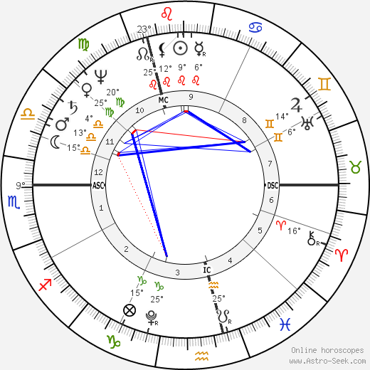 William Henry Ireland birth chart, biography, wikipedia 2020, 2021