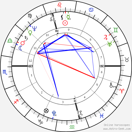 William Henry Ireland birth chart, William Henry Ireland astro natal horoscope, astrology