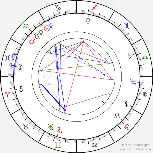 E. T. A. Hoffmann astro natal birth chart, E. T. A. Hoffmann horoscope, astrology