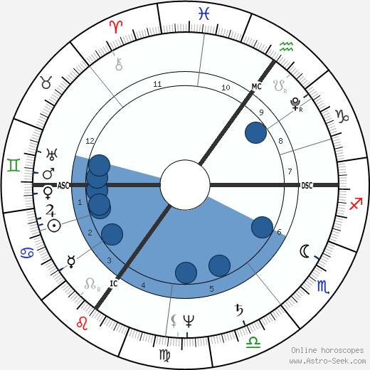 Charles Mathews wikipedia, horoscope, astrology, instagram
