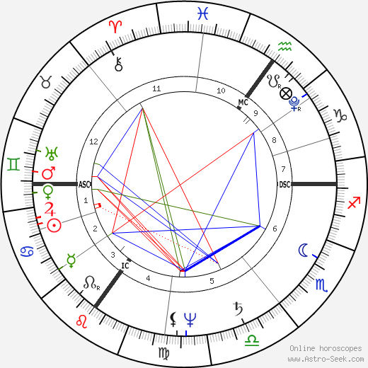 Charles Mathews birth chart, Charles Mathews astro natal horoscope, astrology