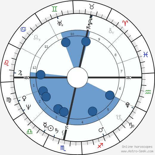 Heinrich Von Kleist wikipedia, horoscope, astrology, instagram