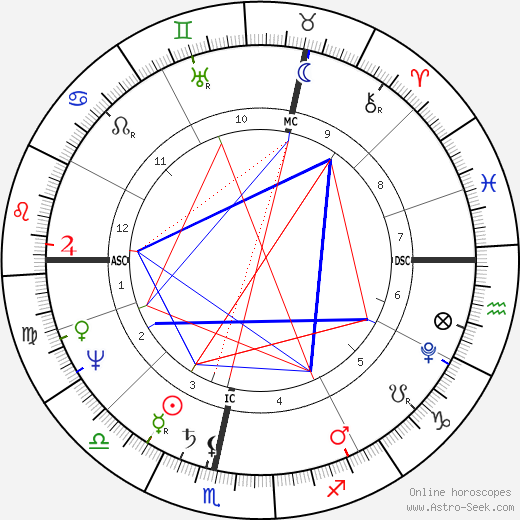 Генрих фон Клейст Heinrich Von Kleist день рождения гороскоп, Heinrich Von Kleist Натальная карта онлайн
