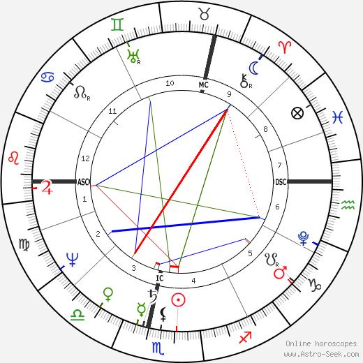 Henry Robertson Hartley tema natale, oroscopo, Henry Robertson Hartley oroscopi gratuiti, astrologia