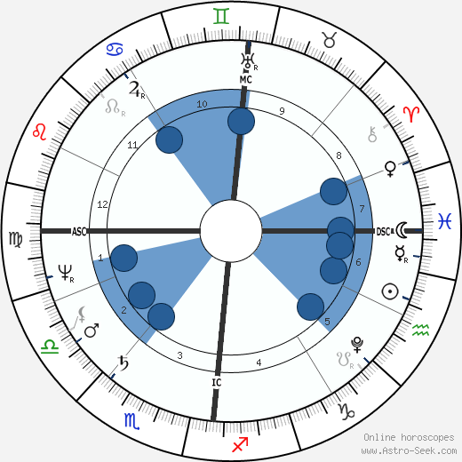 Luise Karoline Brachmann wikipedia, horoscope, astrology, instagram