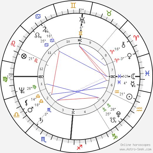 Luise Karoline Brachmann birth chart, biography, wikipedia 2019, 2020