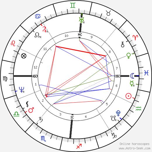 Luise Karoline Brachmann tema natale, oroscopo, Luise Karoline Brachmann oroscopi gratuiti, astrologia