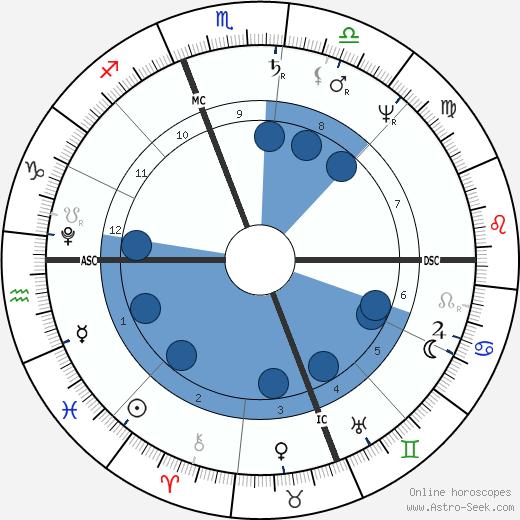 Roger Taney wikipedia, horoscope, astrology, instagram