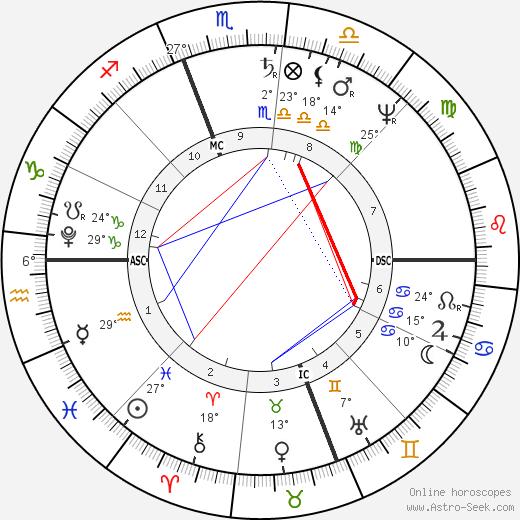 Roger Taney birth chart, biography, wikipedia 2019, 2020