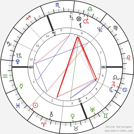 Roger Taney astro natal birth chart, Roger Taney horoscope, astrology