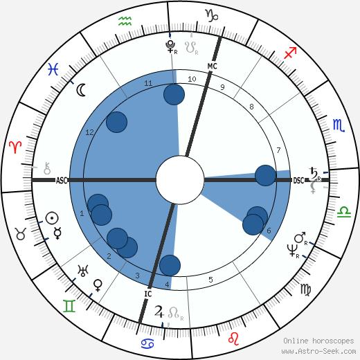 Karl Wilhelm Naundorff wikipedia, horoscope, astrology, instagram