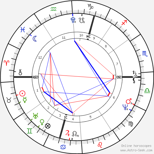 Karl Wilhelm Naundorff tema natale, oroscopo, Karl Wilhelm Naundorff oroscopi gratuiti, astrologia