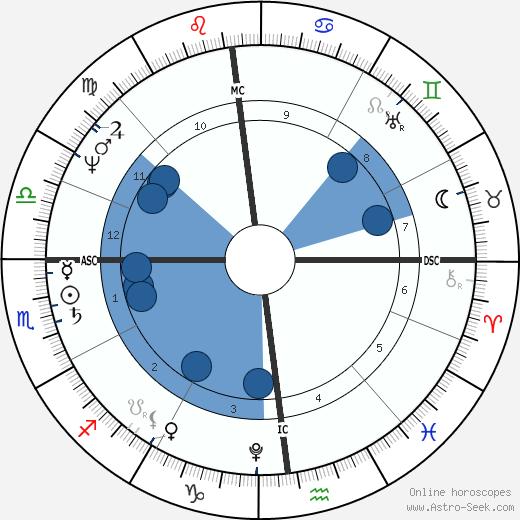 Giovanni Belzoni wikipedia, horoscope, astrology, instagram