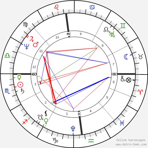 Giovanni Belzoni tema natale, oroscopo, Giovanni Belzoni oroscopi gratuiti, astrologia