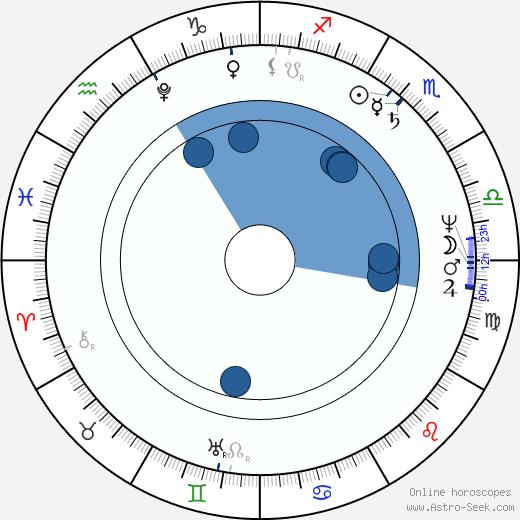 Johann Hummel wikipedia, horoscope, astrology, instagram