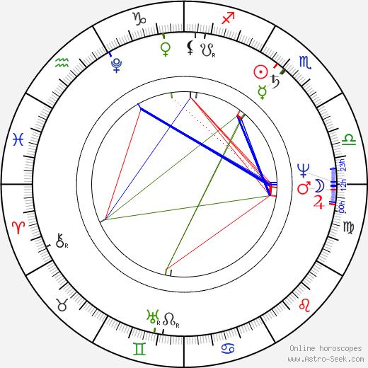 Иоганн Непомук Гуммель Johann Hummel день рождения гороскоп, Johann Hummel Натальная карта онлайн