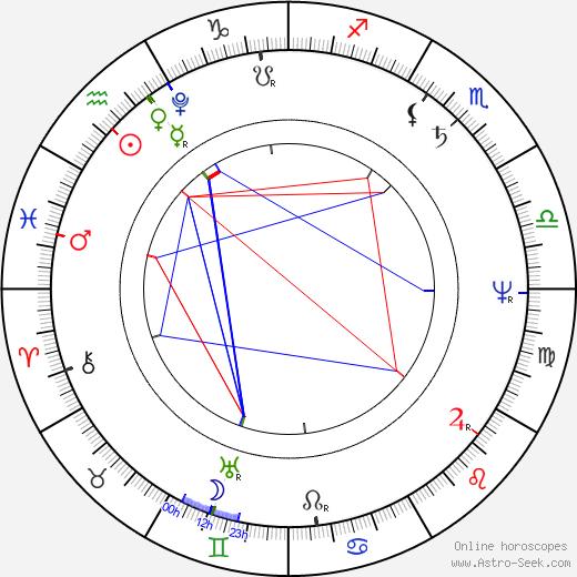 Уго Фосколо Ugo Foscolo день рождения гороскоп, Ugo Foscolo Натальная карта онлайн