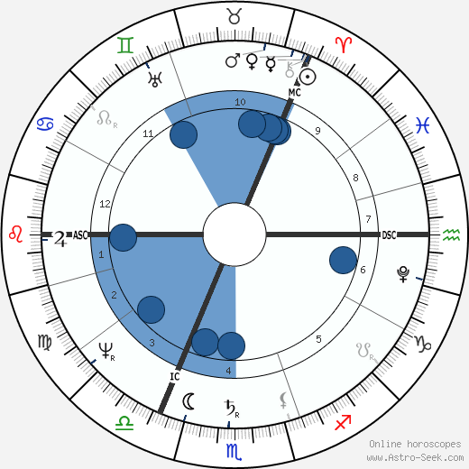 John Strachan wikipedia, horoscope, astrology, instagram