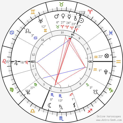 John Strachan birth chart, biography, wikipedia 2018, 2019