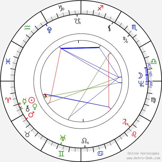 Уильям Хэзлитт William Hazlitt день рождения гороскоп, William Hazlitt Натальная карта онлайн