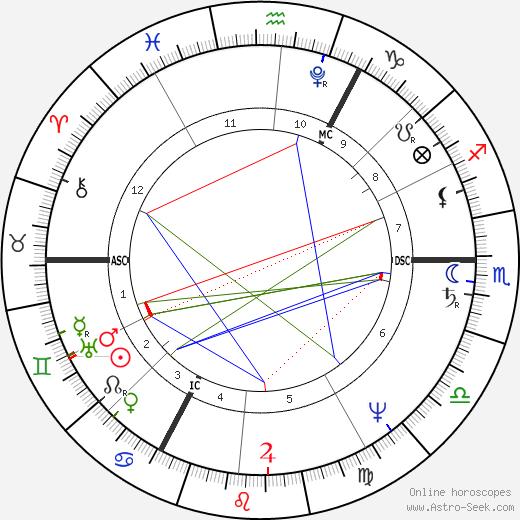 Джордж Браммелл Beau Brummel день рождения гороскоп, Beau Brummel Натальная карта онлайн