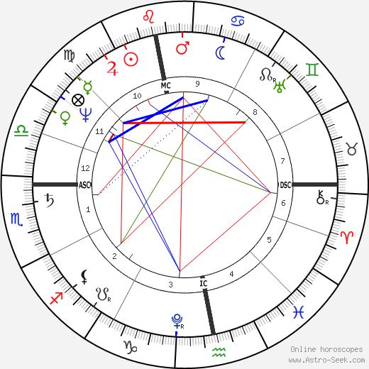Sophie von Sachsen-Coburg-Saalfeld день рождения гороскоп, Sophie von Sachsen-Coburg-Saalfeld Натальная карта онлайн