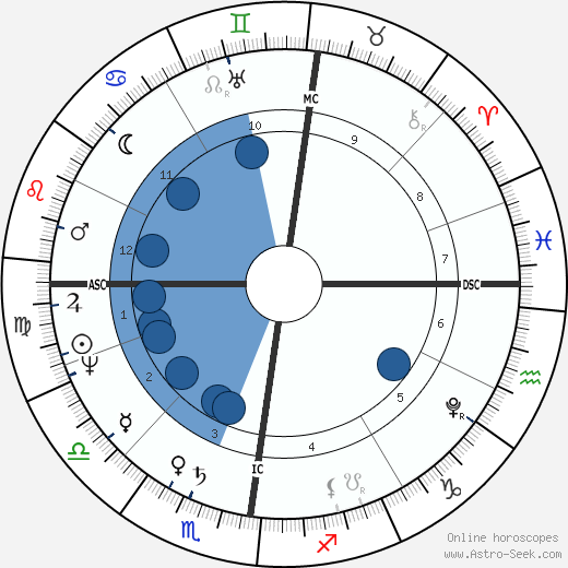 Willem Van den Hull wikipedia, horoscope, astrology, instagram