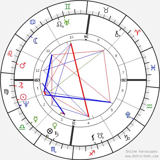 Willem Van den Hull tema natale, oroscopo, Willem Van den Hull oroscopi gratuiti, astrologia