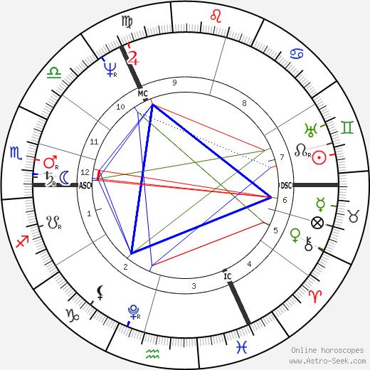 Thomas Moore astro natal birth chart, Thomas Moore horoscope, astrology