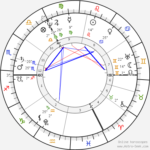 Carl Ritter birth chart, biography, wikipedia 2019, 2020