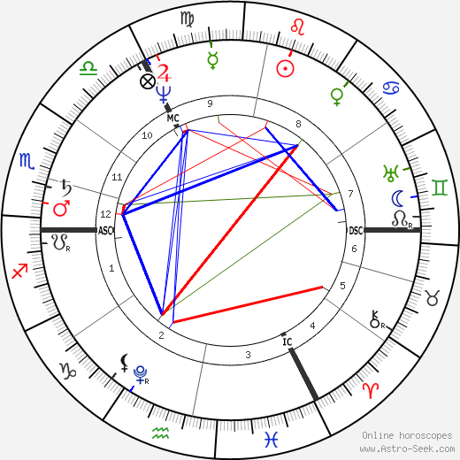 Carl Ritter astro natal birth chart, Carl Ritter horoscope, astrology