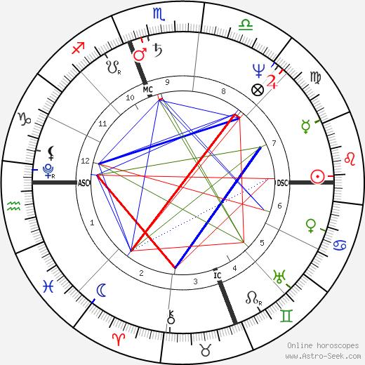 Фрэнсис Скотт Ки Francis Scott Key день рождения гороскоп, Francis Scott Key Натальная карта онлайн
