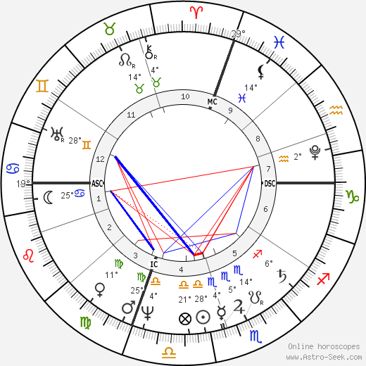 Pauline Borghese birth chart, biography, wikipedia 2019, 2020
