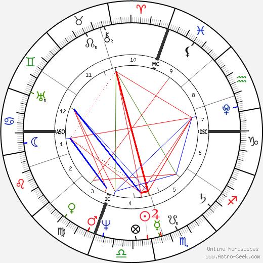 Pauline Borghese astro natal birth chart, Pauline Borghese horoscope, astrology