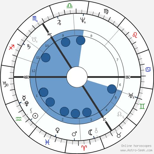 Karoline von Gunderode wikipedia, horoscope, astrology, instagram