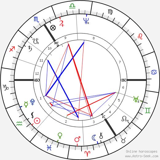 Karoline von Gunderode astro natal birth chart, Karoline von Gunderode horoscope, astrology