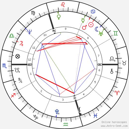 Карл фон Клаузевиц Carl von Clausewitz день рождения гороскоп, Carl von Clausewitz Натальная карта онлайн
