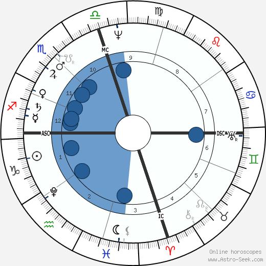 Munetada Kurozumi wikipedia, horoscope, astrology, instagram